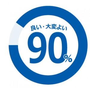 大変よい90%