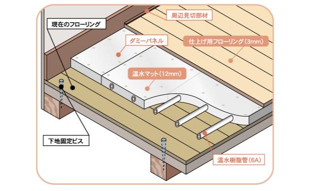 床暖房の仕組み