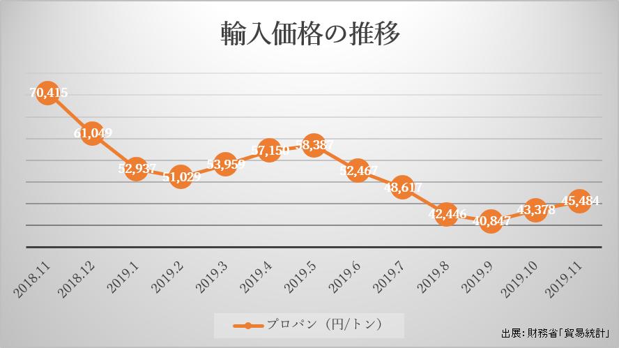 輸入価格の推移2
