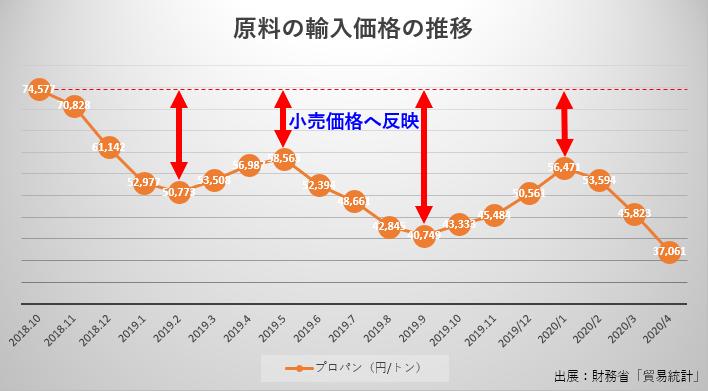 輸入価格の推移3